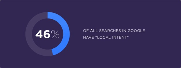 46% of all searches in Google have a local intent