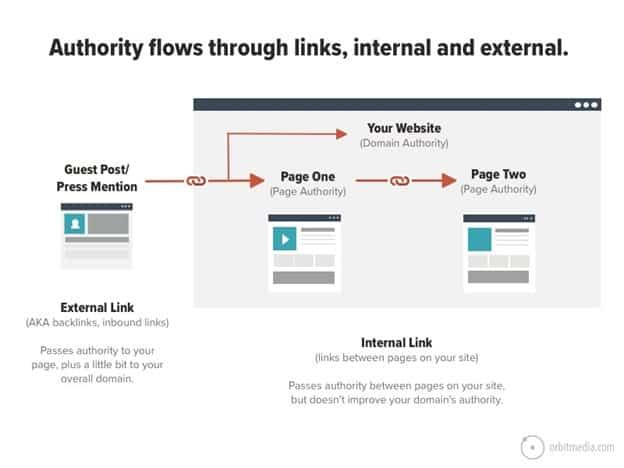 internal linkings pass page rank