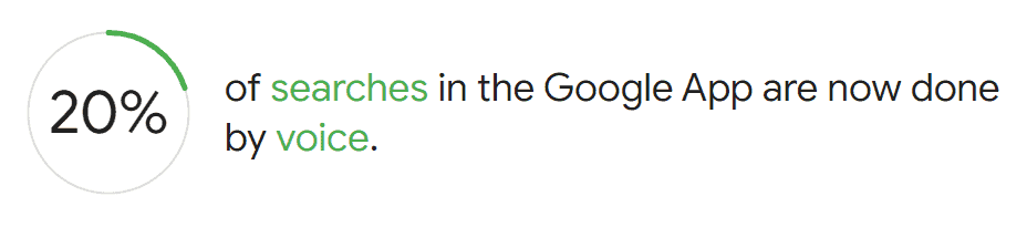 20% of the total searches on the Google App are now done through voice -  a reason to focus on Voice SEO